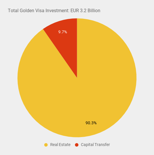 Portugal golden visa investment by type