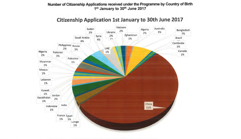 Chinese Account for Half of Antigua CIP Applicants - Program