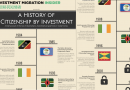 A History of Citizenship by Investment – Infographic (Updated)