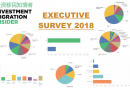 1 in 5 RCBI-Firms Say Dominica Will be Best-Selling Program This Year – 2018 Investment Migration Executive Survey