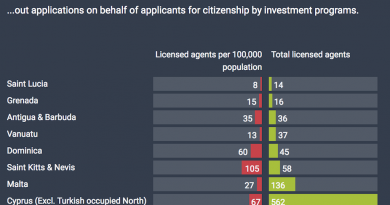 Cyprus' CIP Has More Agents Than All Others Combined, But Saint Kitts Has Twice as Many on Per Capita Basis