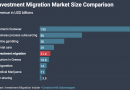 Investment Migration Market Would Reach US$100bn in Revenue by 2025 if 23% CAGR Trend Persists
