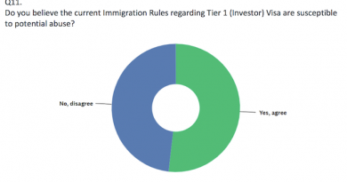 Majority of UK Tier 1 Investor Visa Stakeholders Say Program Susceptible to Abuse