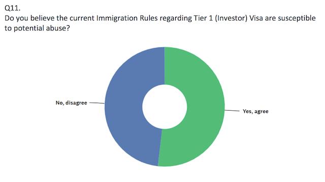 Majority of UK Tier 1 Investor Visa Stakeholders Say Program