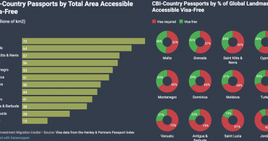 The Most Powerful CIP-Country Passports by Accessible Sq. Km of Landmass