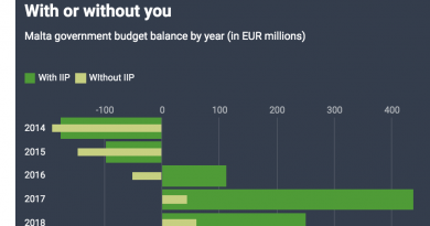 Malta Registers 3rd Consecutive Budget Surplus, 76% of Which From Citizenship Program