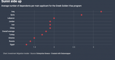 645 Investors and 2,042 Family Members Received Greek Golden Visas in First Half of 2019