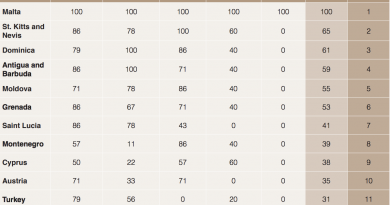 The First CIP Due Diligence Index Ranks Malta IIP 1st, Jordan CIP Last