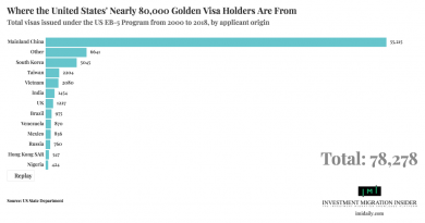 Nearly 80,000 US EB-5 Visas Issued Since 2000. Our Dynamic Graph Shows Who Received Them