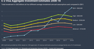 In Last Decade, E2 Brought 5 Times More People to the US Than EB-5 – and Likely More Money Too