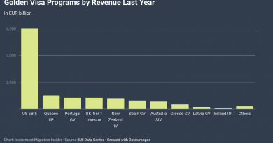 The 10 Most Lucrative Golden Visas Last Year, According to the Statistics