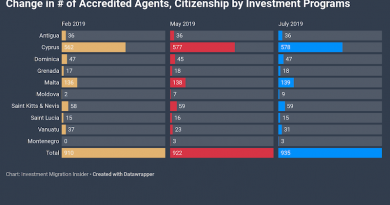 Another 13 Approved Citizenship by Investment Agents Added Since May