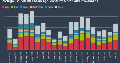 Portugal Golden Visa Approvals Surge 44% on Month in June, But 2019-Performance Remains Sub-Par