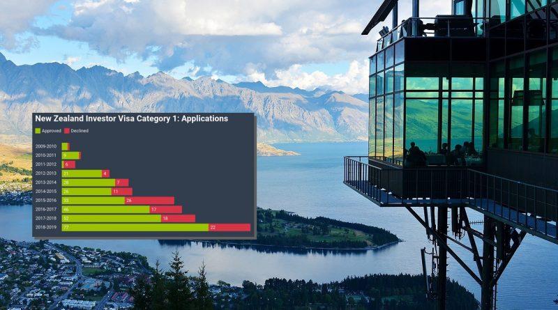 New Zealand's Two Investor Visas Pass US$4 Billion Total