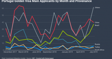 Portugal Golden Visa Applications Reach 16-Month High in July as Brazilian Investors Rival Chinese