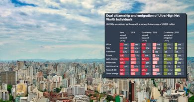 Reader Mailbox #3: Why Isn't Latin America a Bigger Market for Investment Migration?