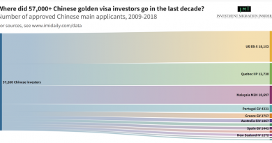 The Golden Visa and Citizenship by Investment Magazine