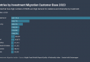 The 12 Biggest Investment Migration Markets in 2023
