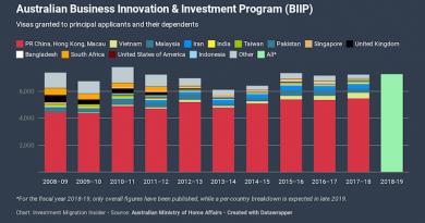 App. Backlog Nears 20,000 for Australia's Business Innovation & Investment Visa