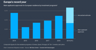 Preliminary Data Points to Record Year for Residence by Investment in Europe in 2019