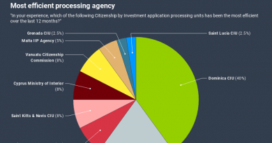 Dominica CIU Most Efficient in Processing Say 40% of International Investment Migration Firms