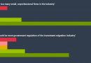 81% of IM Executives Say There Are Too Many Small, Unprofessional RCBI Firms