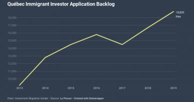 Québec IIP's 20,000-Application Backlog Precipitated Suspension