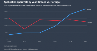 Greek Golden Visa to Surpass 2,000 Main Applicants in 2019, 40% Ahead of Closest EU Competitor