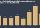 Antigua CIP H1 2019 Data: Applications Dip, 97% Pick Contribution Option