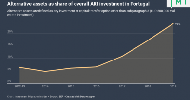 1 in 4 Portugal Residence Investors Now Opt for Alternative Assets