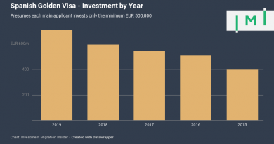 Spain's Golden Visa Program Now Bigger Than Portugal's After Record 2019