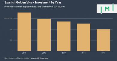 Spain's Golden Visa Program Now Bigger Than Portugal's After Record 2019