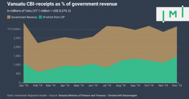 Vanuatu CIP-Revenue Surged in 2019, Nearly Half of Government Revenue in Dec.
