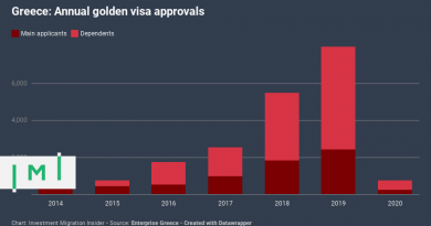 Shock-Figures Show Greek Golden Visa Hardest Hit by COVID-19