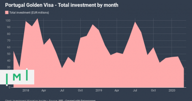 Weighed Down by Pandemic, Investment in Portugal's Golden Visa Falls to 21-Month Low
