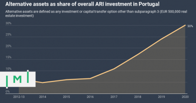 Investment in Portugal's Golden Visa Stable Despite Pandemic, Interest in VC-Option Gathers Steam