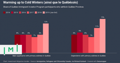91% of Québec Immigrant Investors Settle in Other Provinces – But That's Changing Quickly