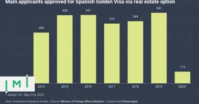 Stakeholders Lobby for €250,000 Spanish Golden Visa as Investment Slumps