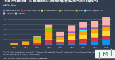 Investment Migration in the EU Crossed Historic €5 Billion FDI Milestone in 2019