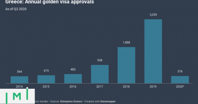 Pandemic Pummels Greek Golden Visa in Q2, But Policy Changes Offer Promise of Comeback in Q3