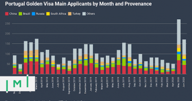 First-Half 2020 Investment in Portugal's Golden Visa Already 52% of 2019 Total