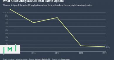 What Killed Antigua & Barbuda's CBI Real Estate Option?