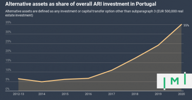 "35% of Portugal Golden Visa Applicants Have Chosen ""Alternative"" Investments in 2020"