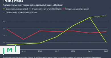 The Portuguese Golden Visa Market Has Bounced Back – The Greek One Has Not