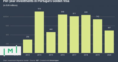 Investors Have Already Spent Half a Billion Euros on Portuguese Golden Visas This Year