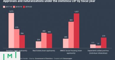 Skerrit: CIP Raised Nearly Half a Billion US$ in Last 3 Years, Third Via Montreal Management