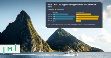 Saint Lucia CIP Approvals Drop by 32% in FY2019-20