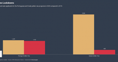 Greek Golden Visa Approvals Fell Nearly 90% in 2020, Portugal's By 5%