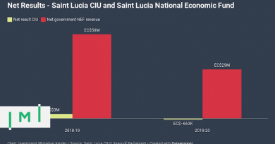 Renegotiation of Marketing Agent Agreement Took Toll on Saint Lucia CIU Finances in FY2019-20