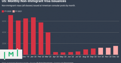 COVID-Related Consulate Closures Drive 47% Drop in E2 Visa Approvals in FY2020